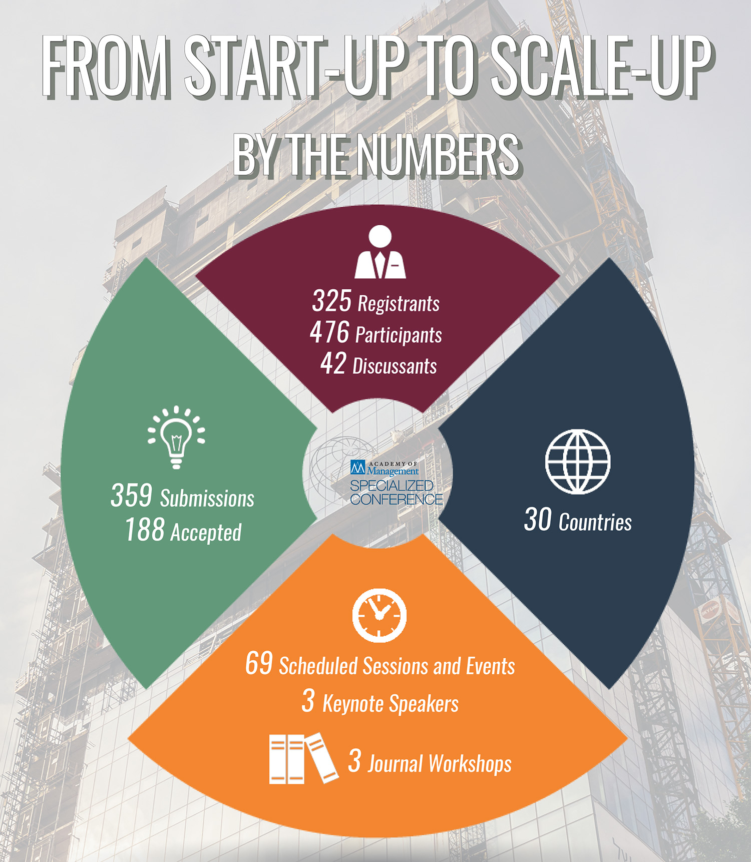 Start-up 2 Scale-up 2018 Conference Stats